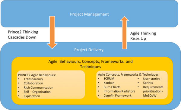 How Agile Behaviours, Concepts, Frameworks & Techniques blends with PRINCE2