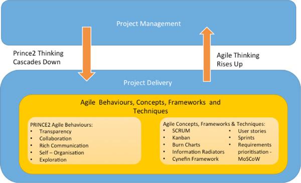 How Agile Behaviours, Concepts, Frameworks & Techniques blends with PRINCE2